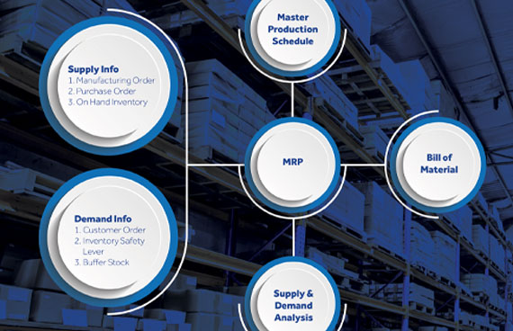 View Material Requirements Planning (MRP)